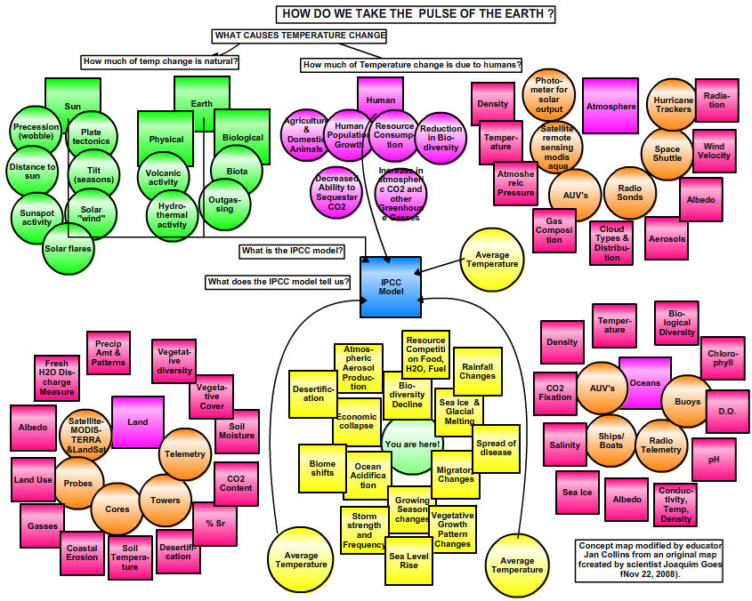 Global Warming Concept Map.Cosee Ocean Systems Climate Change