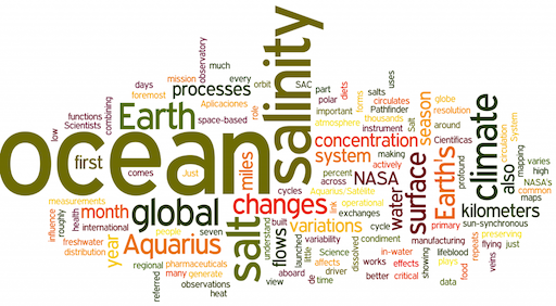 Aquarius Word Cloud
