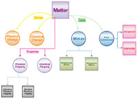 BHS concept map