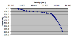 Salinity vs. depth graph