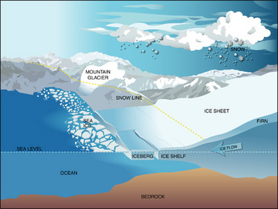 Forms of ice