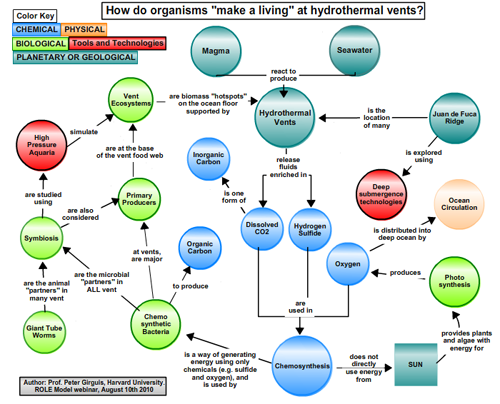 Peter Girguis' concept map presented at the 08.10.10 ROLE Model Webinar.